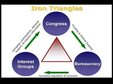 Us Government Teachers Blog Iron Triangles Explained