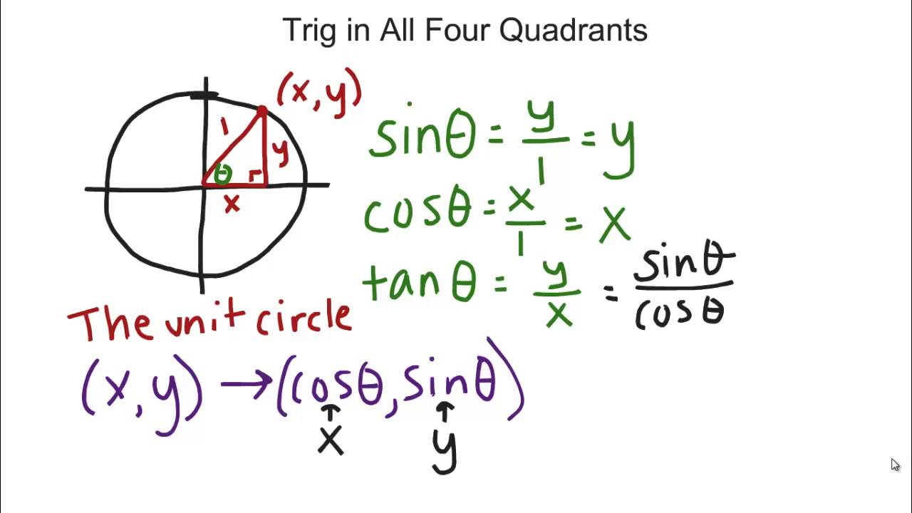 Trig In All Four Quadrants