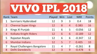 VIVO IPL 2018 POINT TABLE LIST AS ON 14TH MAY 2018