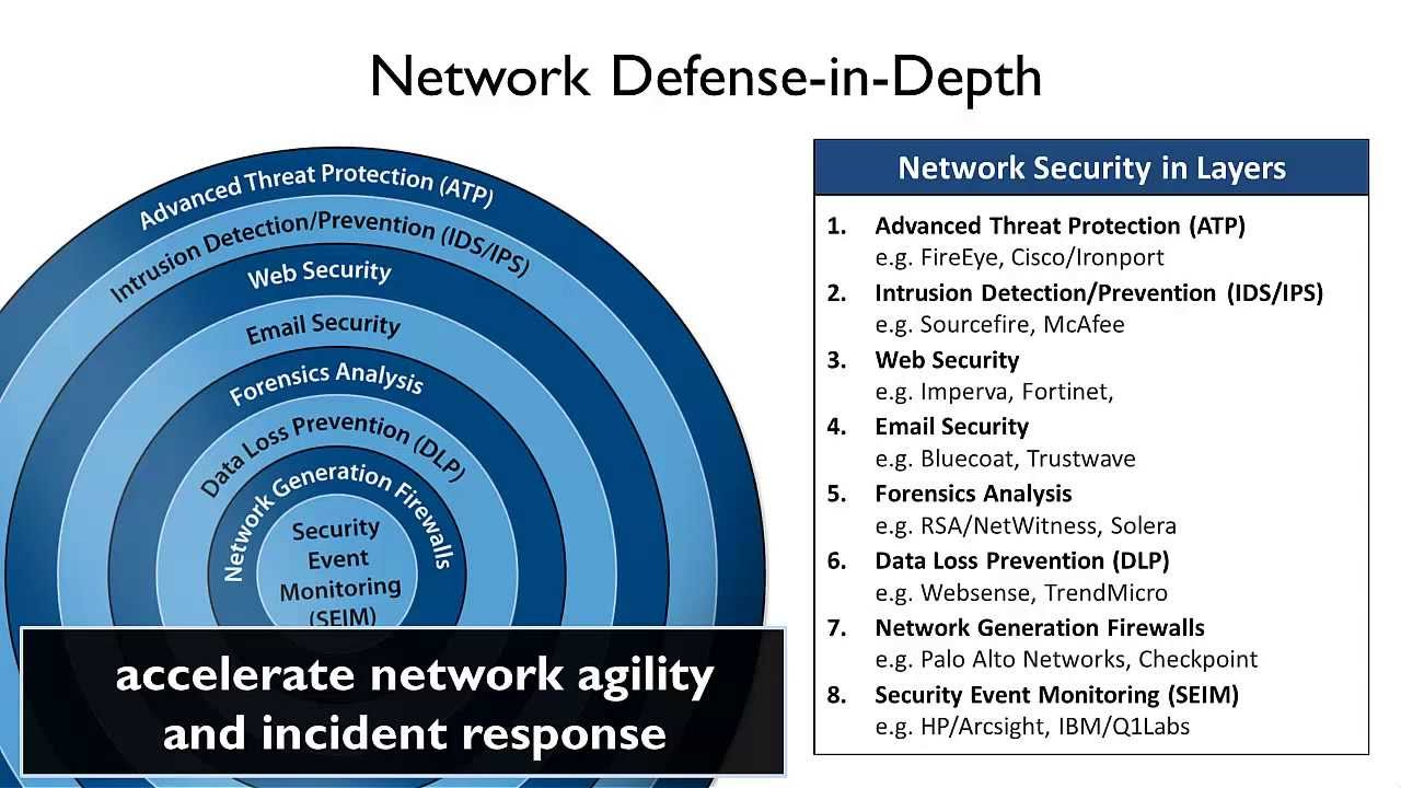 Defense In Depth Network Security Best Practices Youtube