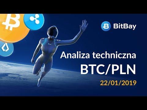 Analiza techniczna Bitcoin - BTC/PLN na 22/01/2019 - BitBay