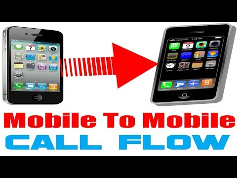 MOBILE TO MOBILE CALL FLOW IN GSM NETWORK IN HINDI