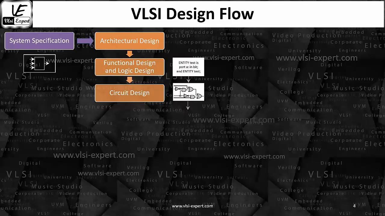 Sta L1a Overview Of Rtl 2 Gds Flow Youtube Vlsi Design Expert