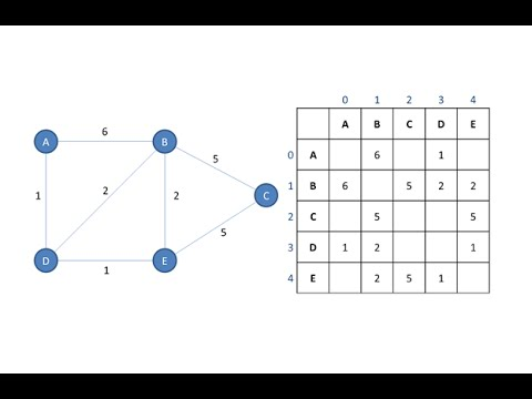 Graph Data Structure 1. Terminology and Representation (algorithms)