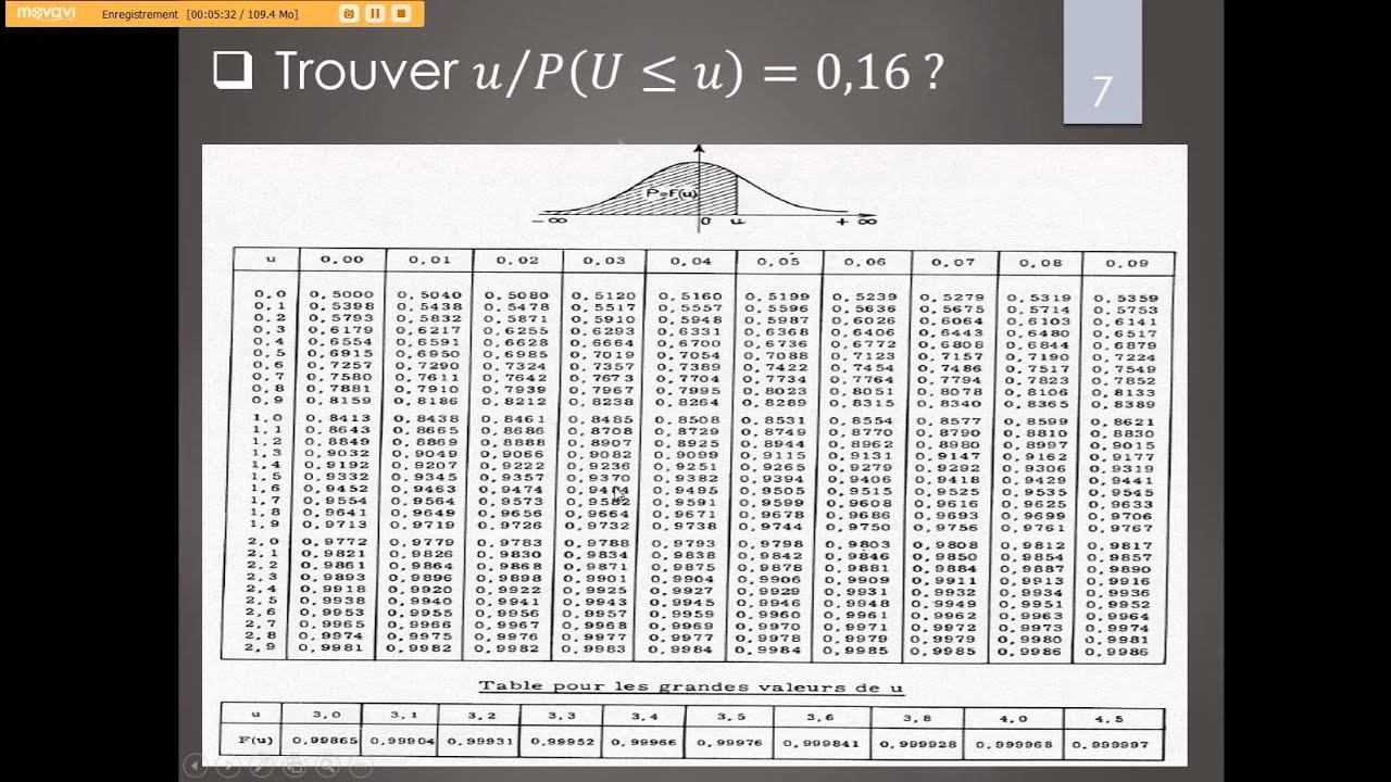 Variables al atoires utiliser la table de la loi normale for Table z loi normale