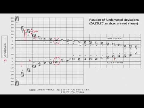 mod03lec2-Terminologies of limits fits and tolerances
