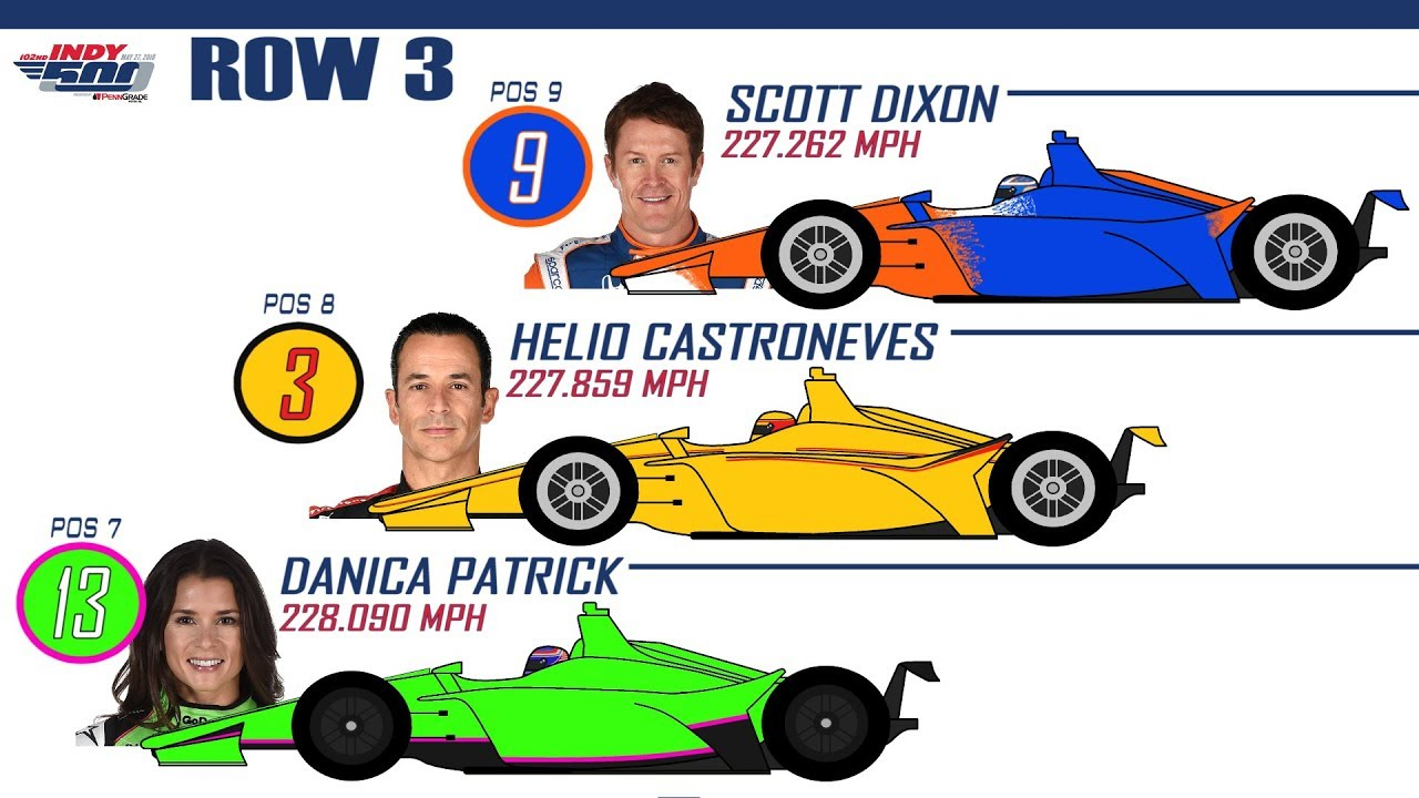 graphic about Printable Indy 500 Starting Grid called 2018 Indianapolis 500 -- Setting up GRID