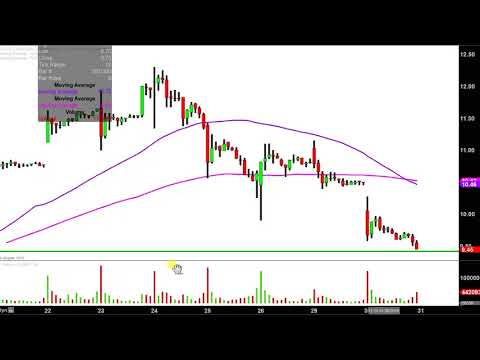 Aurora Cannabis Inc. - ACBFF Stock Chart Technical Analysis for January 30, 2018
