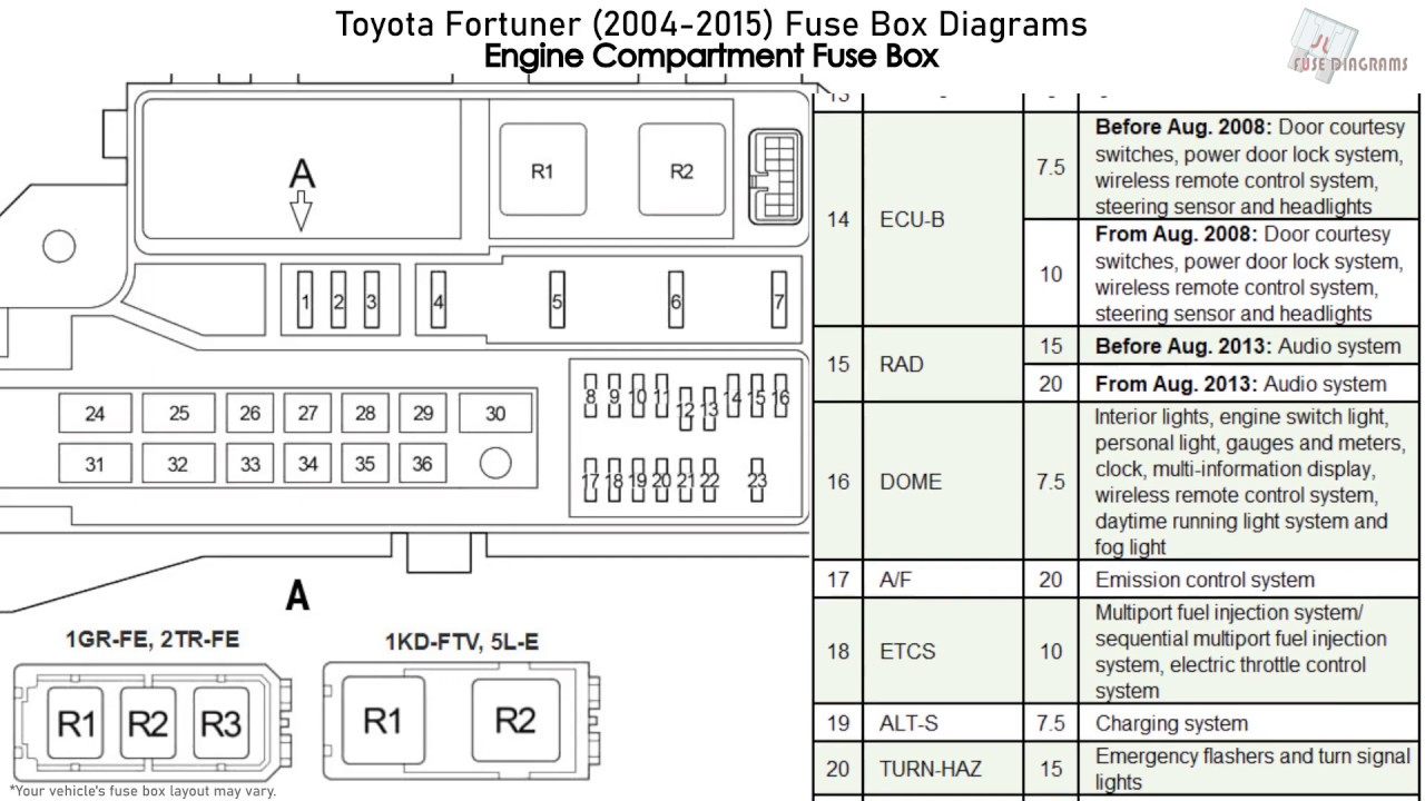 toyota fortuner (2004-2015) fuse box diagrams - youtube  youtube