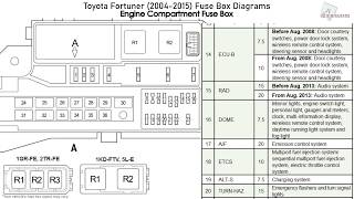 Toyota Fortuner 2004 2015 Fuse Box Diagrams Youtube