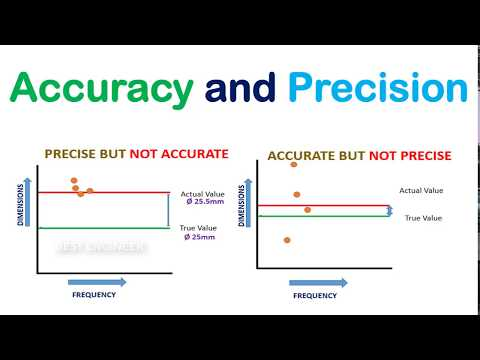 What's the difference between accuracy and precision? | Accuracy Vs. Precision | BEST ENGINEER