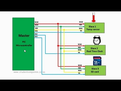 PIC Microcontroller Communication with SPI - XC8 and MCC
