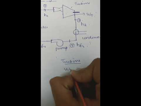Rankine Cycle- Working, p-v and T-s diagrams