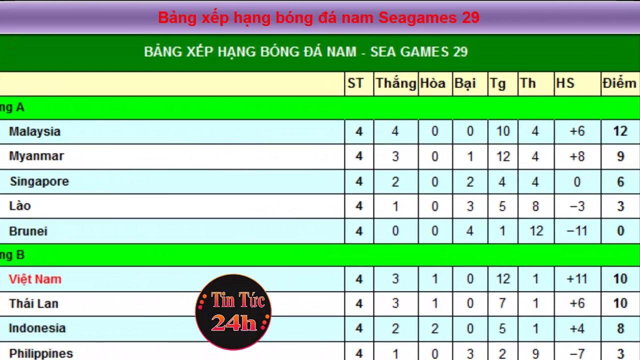 Bảng xếp hạng bóng đá nam Seagames 29 ngày 24.8.2017 – Tin Tức 24h Mới Nhất Hôm Nay