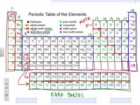 Lesson 1 Periodic Table Youtube
