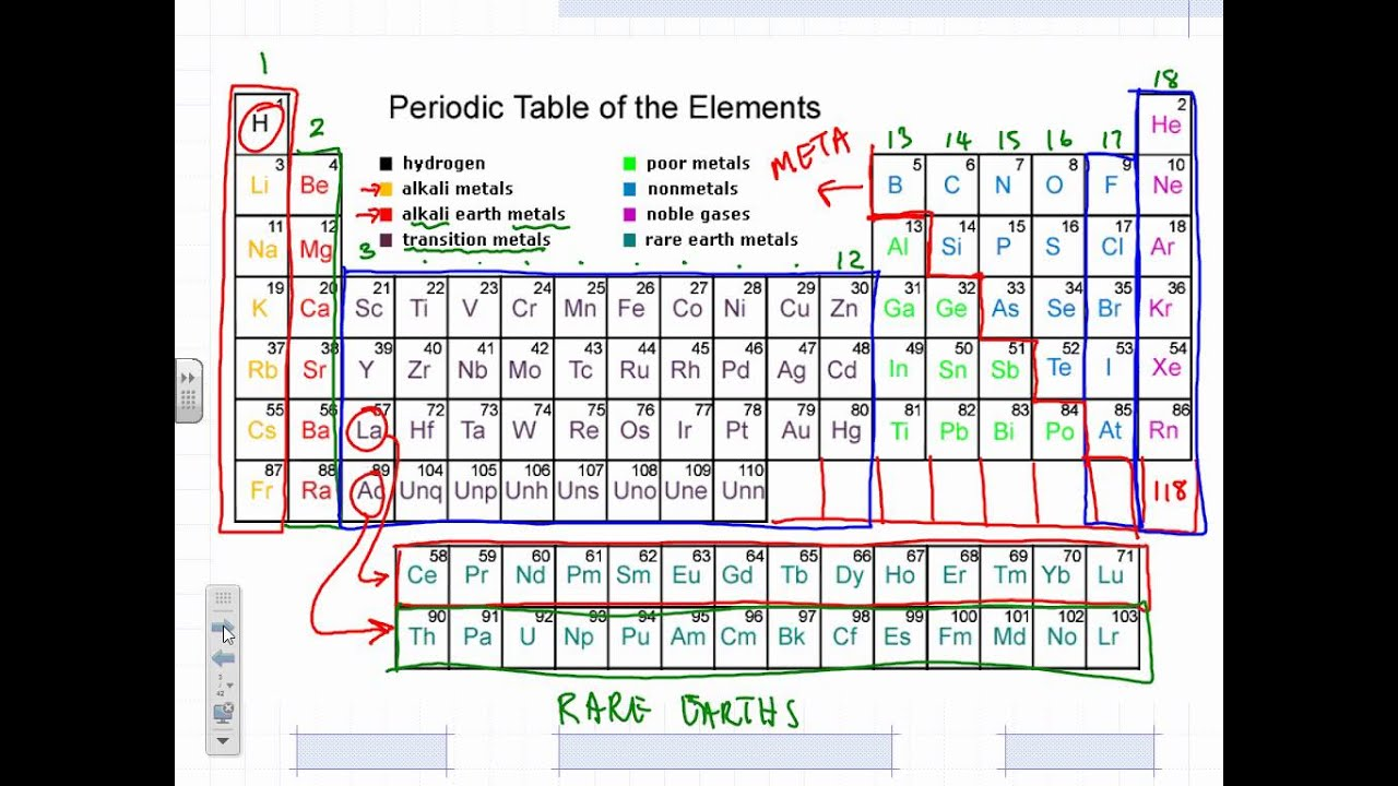 Lesson 1 periodic table youtube lesson 1 periodic table gamestrikefo Images