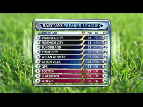 Premier League Review Show Week 38 Results and Standings