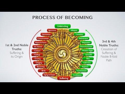 Nibbāna 18: Craving and Becoming
