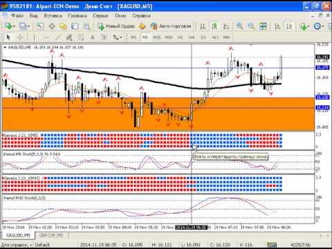 Внутридневной анализ рынка золота, серебра, а также курса валютной пары USDRUB от 19.11.2014