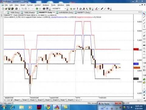 Gann Trading System Afl : Gann trading system afl