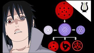 Explicación: TODOS los Ojos de Naruto / Naruto Shippuden