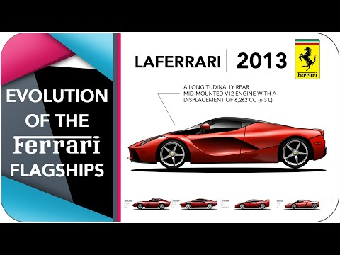 Evolution Of The Ferrari Flagships