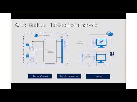 Save money while improving resiliency - Turnkey backup and DR solutions provided by Azure