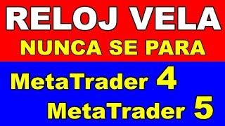 Forex y CFDs - Indicador RELOJ-VELA para METATRADER 5 (NUNCA PARA)