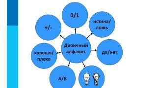 § 1.5 Двоичное кодирование