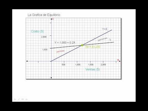Funciones lineales de utilidades ejemplo