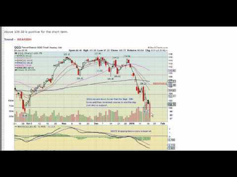 Stock Market Reverses Off the Lows After Heavy Selling