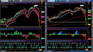 Buy SPY Puts At This Level | Trade of the Week | October16, 2014