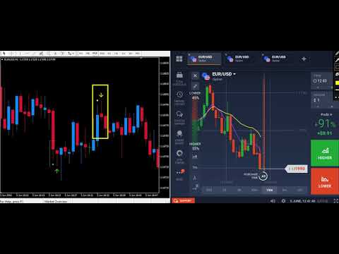 Price indicator binary options
