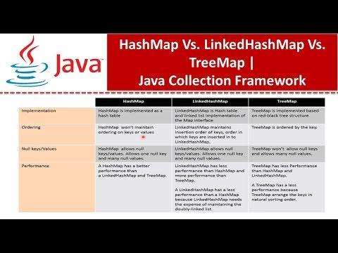 Java : Collection Framework : HashMap Vs  LinkedHashMap Vs  TreeMap