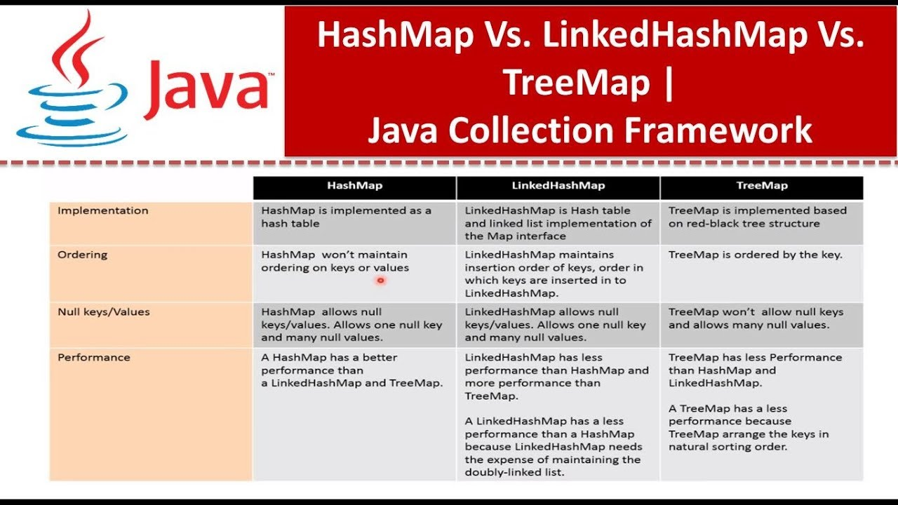 how to get key from hashmap in java