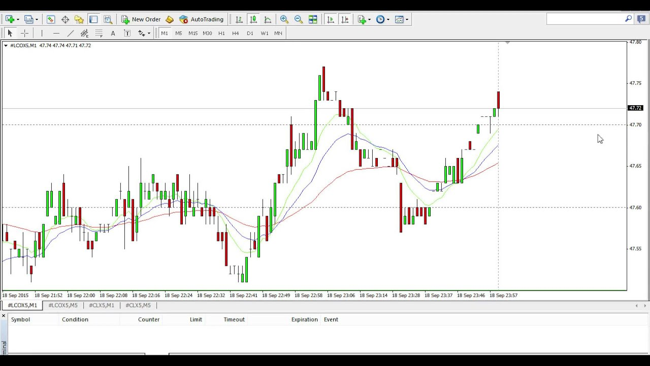 Trading Oil Creating Profile In Mt4 Youtube