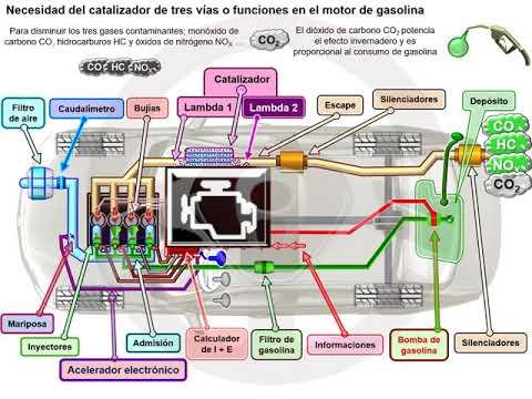 Catalizador de tres vías en el motor de gasolina (1/6)