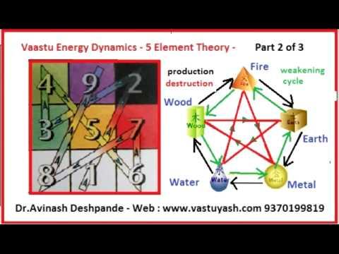 Vaastu Energy Dynamics - Part 2 - Five Element Theory