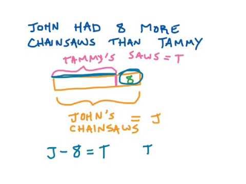 Bar diagram video lesson youtube bar diagram video lesson ccuart Images