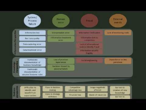 The Knowledge Management role in mitigating Operational Risk