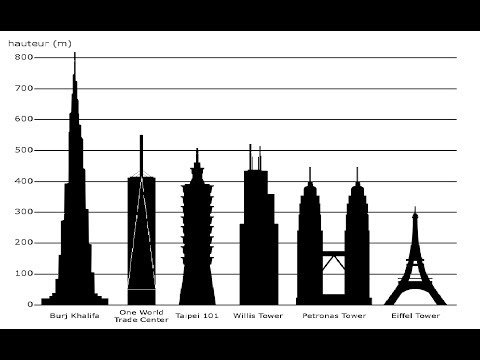 Tallest Buildings by Country Ranking 2010 - United Arab Emirates