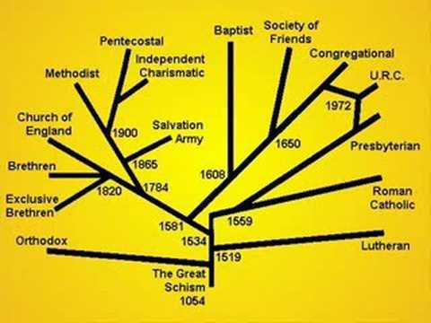Evolution of Christianity - Defense Mechanisms