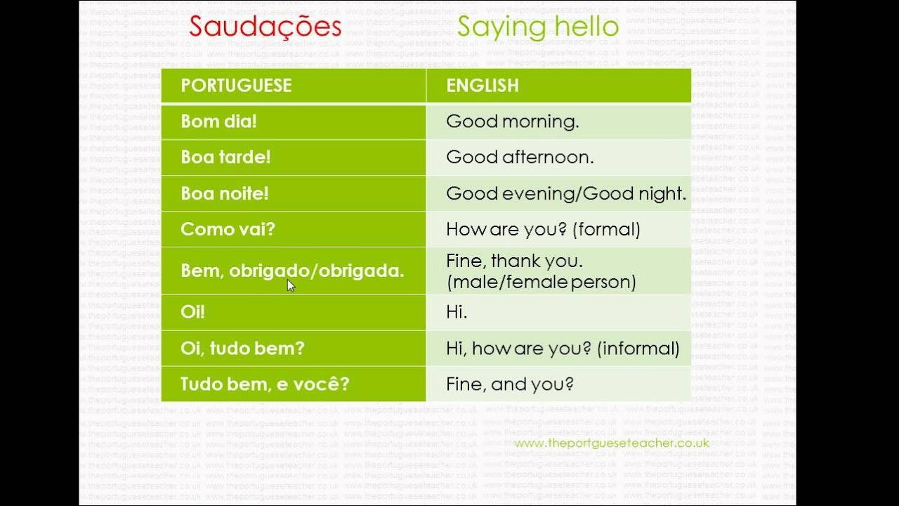 Saying hello in portuguese saudaes em portugus youtube saying hello in portuguese saudaes em portugus m4hsunfo