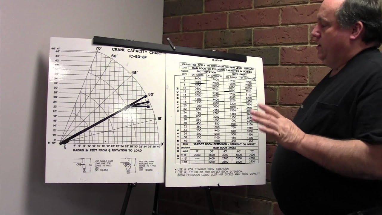I Beam Load Capacity Chart