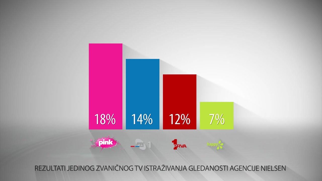 Tv Pink - Istraživanje gledanosti za 10.06.2021.