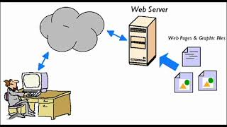 2 What is Server & Their types