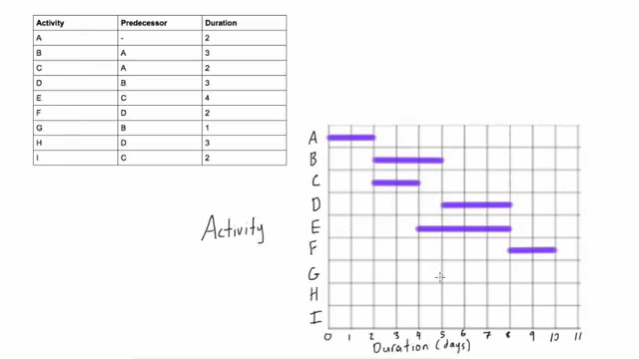 How to draw a gantt chart with more complicated predecessors youtube how to draw a gantt chart with more complicated predecessors nvjuhfo Image collections