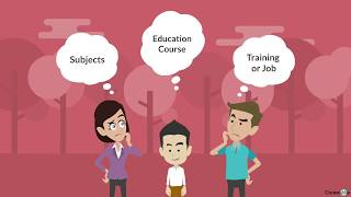 Career Test - Find Your Vocational Personality