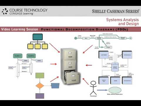 Example Of Functional Decomposition Diagram Sound System Wiring Diagrams (fdds) - Youtube
