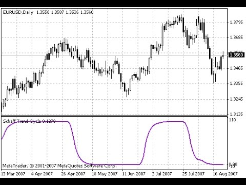 Schaff Trend Cycle Indicator For Metatrader 4 Youtube